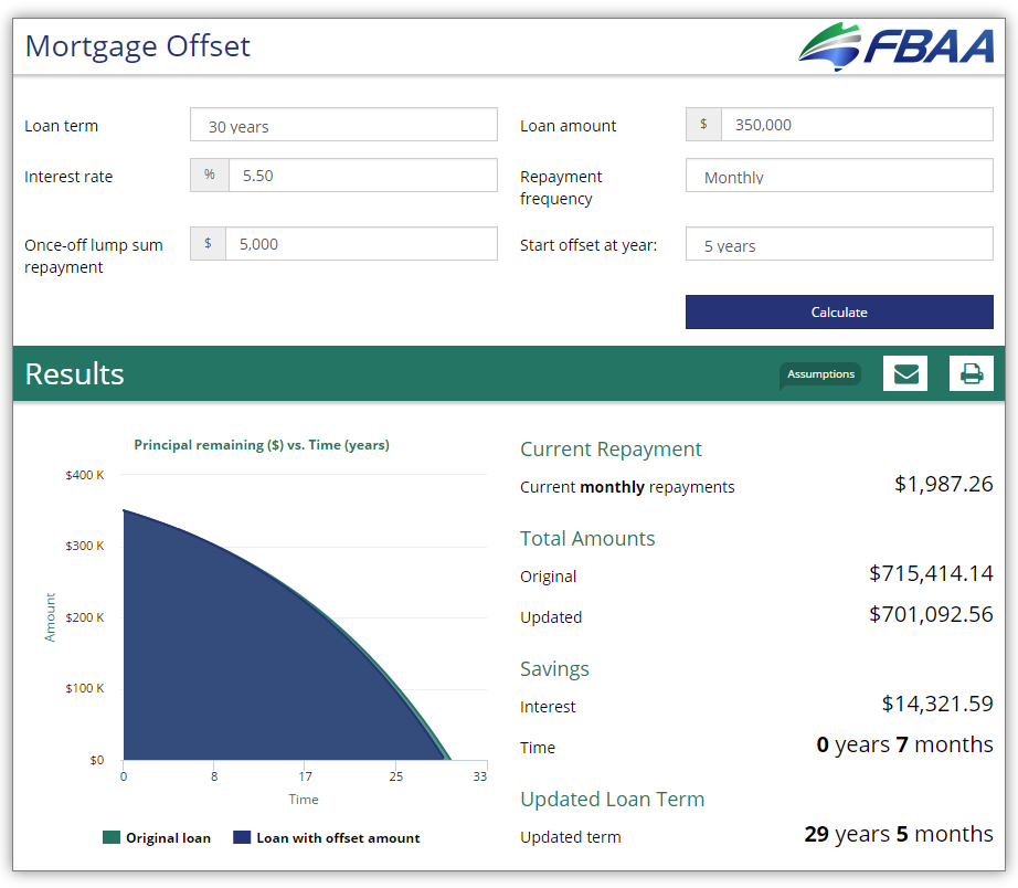 Mortgage Offset